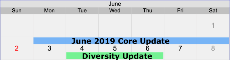 Google Update July 2019