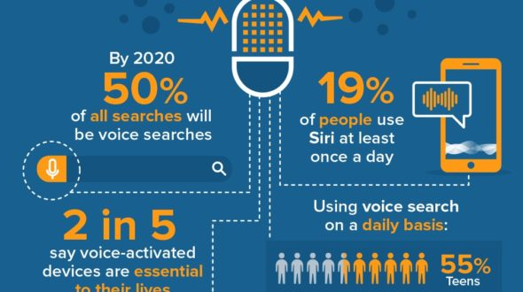 Why Voice Search is Important in 2020 SEO and How to Capitalize on It?